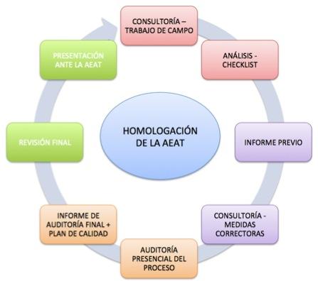 Proceso Auditoría de Software de Digitalización Certificada